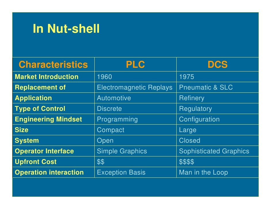 In Nut-shell   Characteristics                   PLC                    DCS Market Introduction     1960                  ...