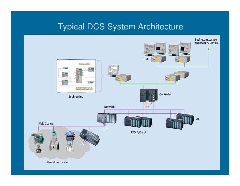 dcs or plc, Block diagram