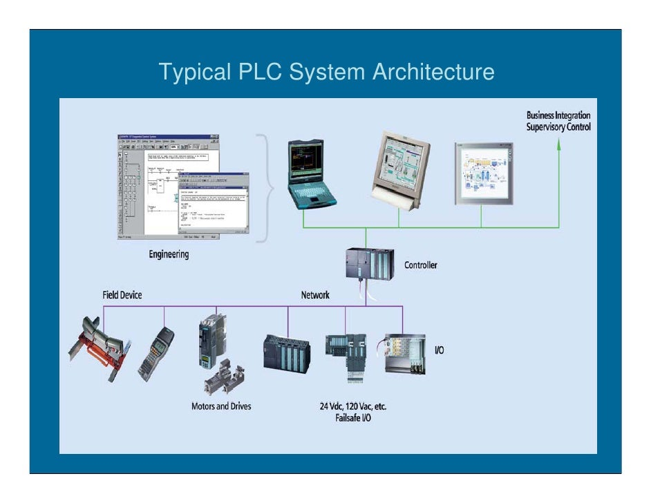 Plc control systems diagram wiring diagram dcs or plc plc control system diagram 6 typical plc system architecture asfbconference2016 Images
