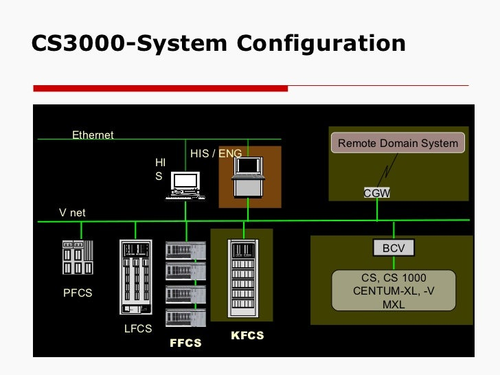dcs presentation rh slideshare net Yokogawa DCS Marshalling System Cabinets Vigilant Plant Yokogawa