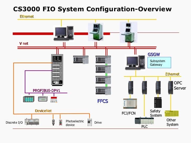 dcs presentation 19 728?cb=1300527487 dcs presentation dcs panel wiring diagram at bayanpartner.co