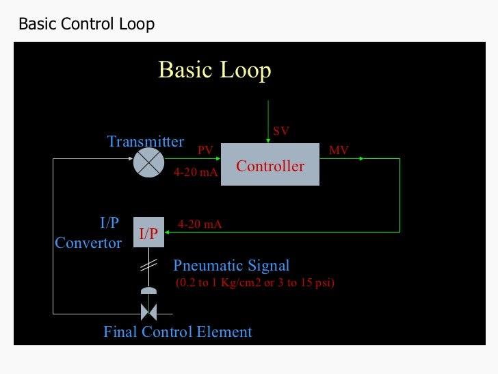 Instrument Loop Diagrams Samples Enthusiast Wiring Diagrams