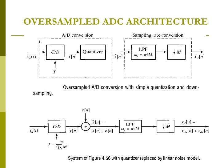 Dct Gibbs Phen Oversampled Adc Polyphase Decomposition