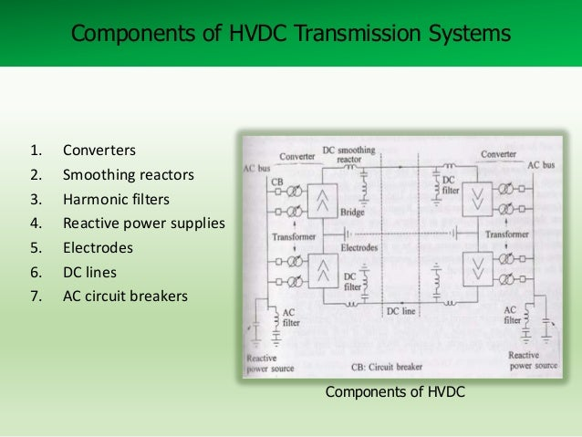 Components of HVDC Transmission Systems  1. 2. 3. 4. 5. 6. 7.  Converters Smoothing reactors Harmonic filters Reactive pow...
