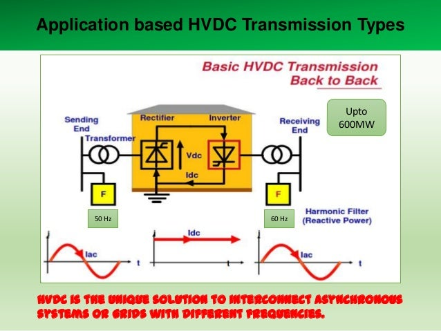 Application based HVDC Transmission Types  Upto 600MW  50 Hz  60 Hz  HVDC is the unique solution to interconnect Asynchron...
