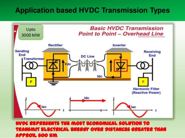 Application based HVDC Transmission Types Upto 3000 MW  HVDC represents the most economical solution to transmit electrica...