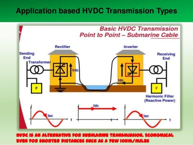Application based HVDC Transmission Types  HVDC is an alternative for submarine transmission. Economical even for shorter ...