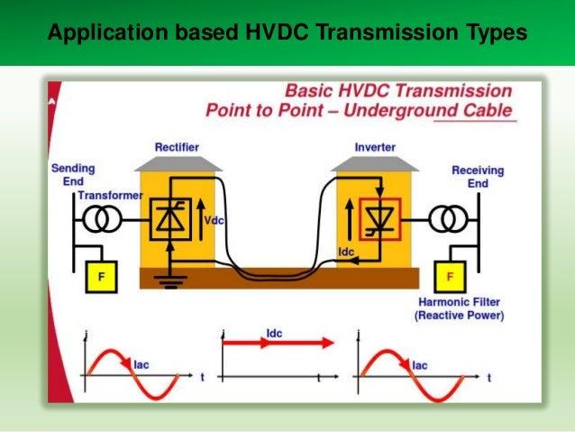Application based HVDC Transmission Types