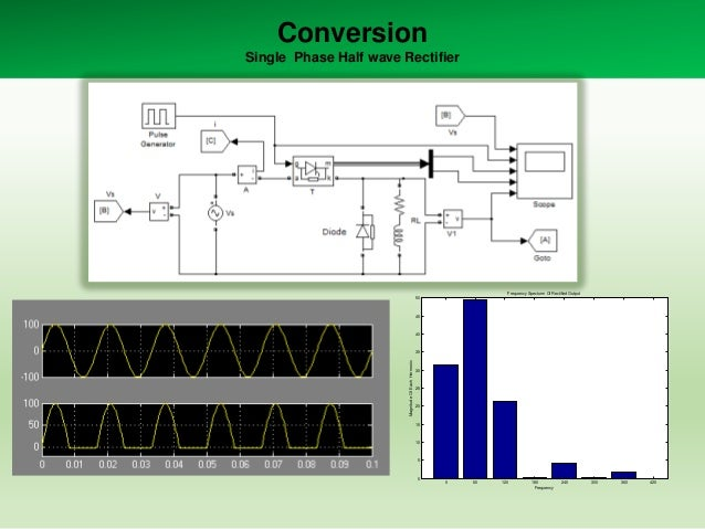 Conversion Single Phase Half wave Rectifier  Frequency Specturm Of Rectified Output 50  45  40  Magnitude Of Each Hormonic...