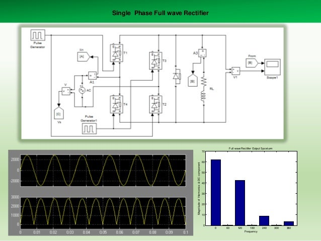 Single Phase Full wave Rectifier  Full wave Rectifier Output Spceturm  Magnitude of Harmonics & DC component  70  60  50  ...