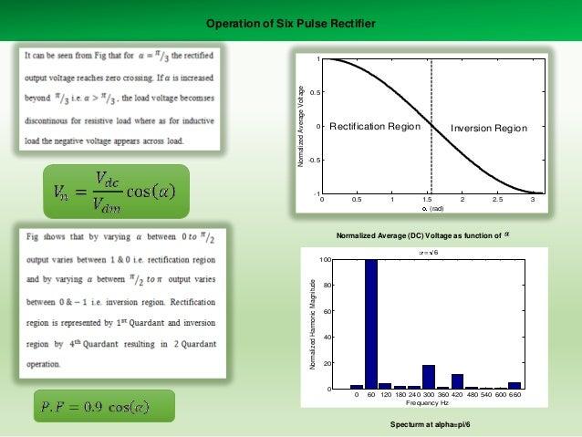 Operation of Six Pulse Rectifier  0.5  Rectification Region  0  Inversion Region  -0.5  -1  0  0.5  1  1.5 (rad)  2  2.5  ...