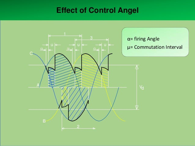 Effect of Control Angel 1 u  3 u  u  α= firing Angle μ= Commutation Interval  C  A  Vd  B 2