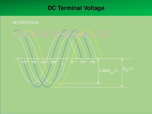 DC Terminal Voltage RECTIFICATION  120 º 180 º 240 º 300 º  0  60 º 120 º 180 º 0.866 E . 2 LL  E . 2 LL