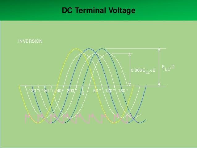 DC Terminal Voltage  INVERSION  0.866 E . 2 LL  120 º 180 º 240 º 300 º  0  60 º 120 º 180 º  E . 2 LL