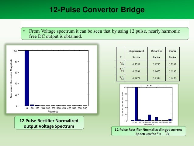 12-Pulse Convertor Bridge • From Voltage spectrum it can be seen that by using 12 pulse, nearly harmonic free DC output is...