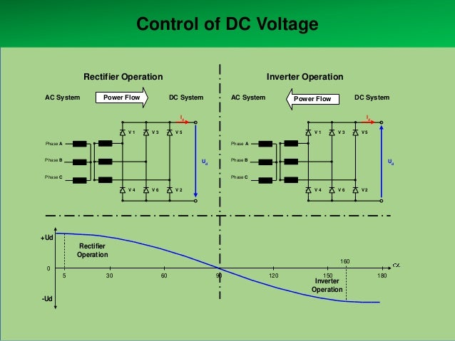 Control of DC Voltage Rectifier Operation AC System  Power Flow  Inverter Operation DC System  AC System  DC System  Power...