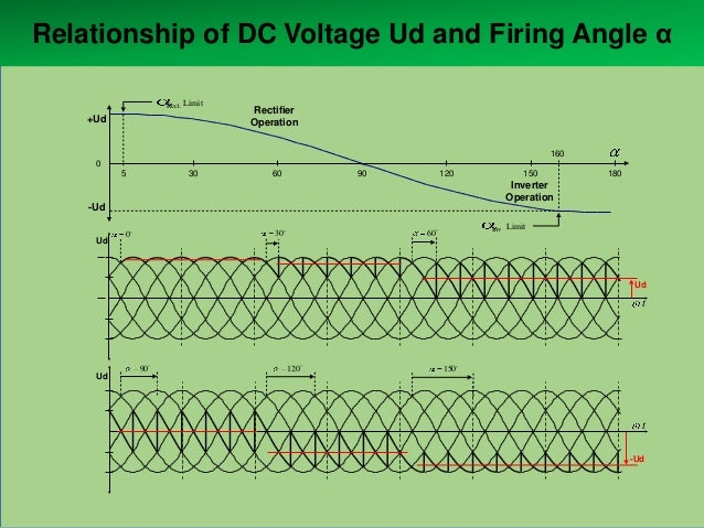 Relationship of DC Voltage Ud and Firing Angle α Rect.  Limit  +Ud  Rectifier Operation 160  0 5  30  90  60  120  150  18...