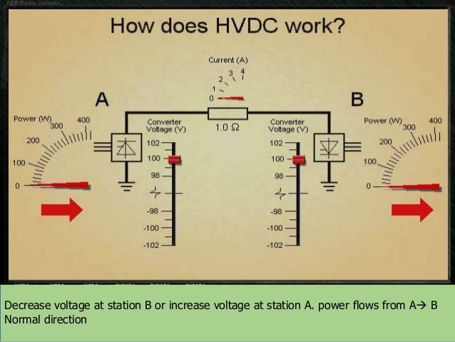 Decrease voltage at station B or increase voltage at station A. power flows from A B Normal direction  Decrease voltage a...