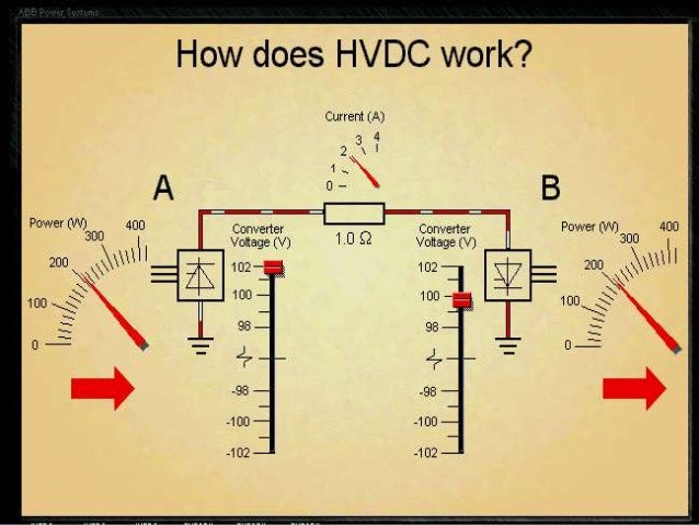 Power reversal is obtained by reversal of polarity of direct voltages at both ends.