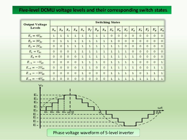 Fourier Analysis  The Fourier series of the quarter-wave symmetric 5-level DCMLI multilevel waveform  Switching Angles Com...