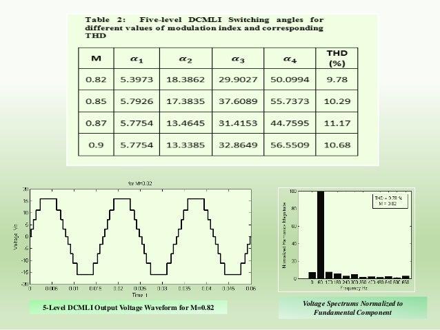 Pulse Width Modulated Inverter (PWM)  S1  D1  S3  D3  S4  D4  Vdc LOAD  D2  S2  Single-phase Full- Bridge PWM inverter V0 ...