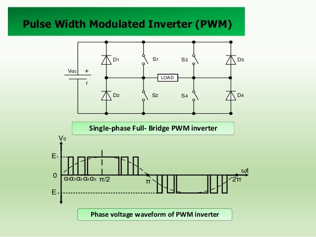 Fourier Analysis The Fourier series of the quarter-wave symmetric m-pulse PW waveform is:  Switching Angles Computation Th...