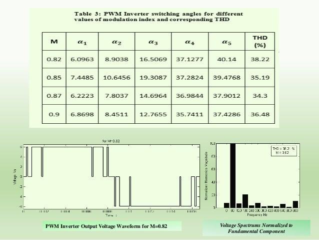 Pulse Width Modulated (PWM) multilevel Inverters E1 Sa  S'c Vdc  Da  Sb  Dc  S'd  A  LOAD  E1 B  S'a  D'a  Sc  D'c Vdc  S'...