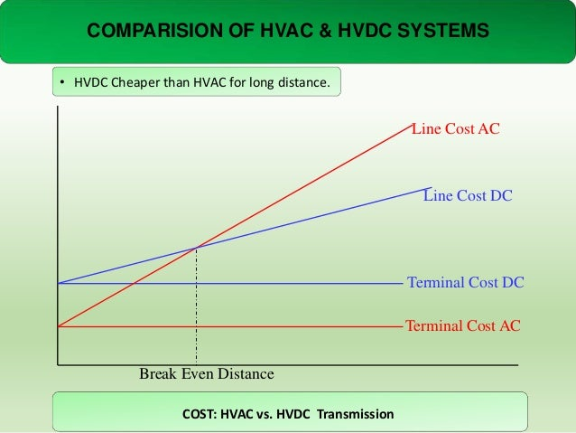 COMPARISION OF HVAC & HVDC SYSTEMS • HVDC Cheaper than HVAC for long distance.  Line Cost AC  Line Cost DC  Terminal Cost ...