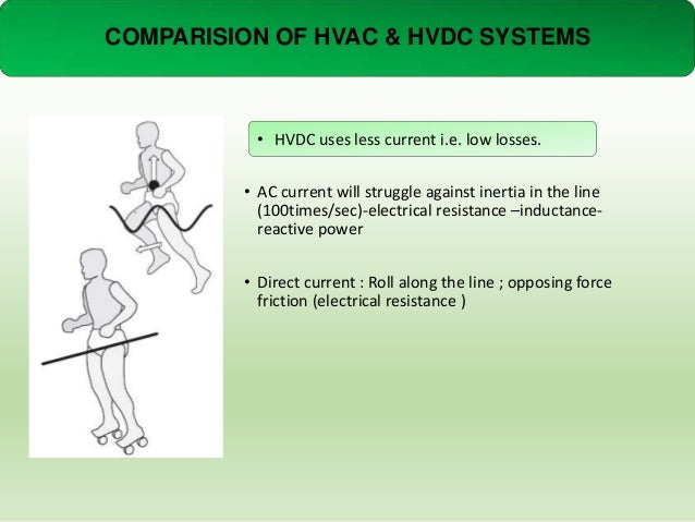 COMPARISION OF HVAC & HVDC SYSTEMS  • HVDC uses less current i.e. low losses. • AC current will struggle against inertia i...