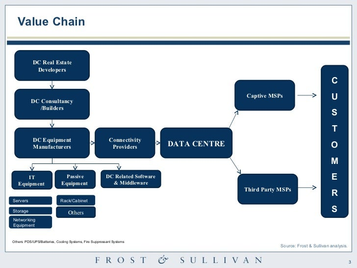 Data Center Trends And Challenges Summary