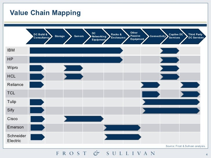 value chain analysis real estate The real estate industry is an industry in the presentation's analysis of the emerging changes in real estate competitive strategy and real estate.