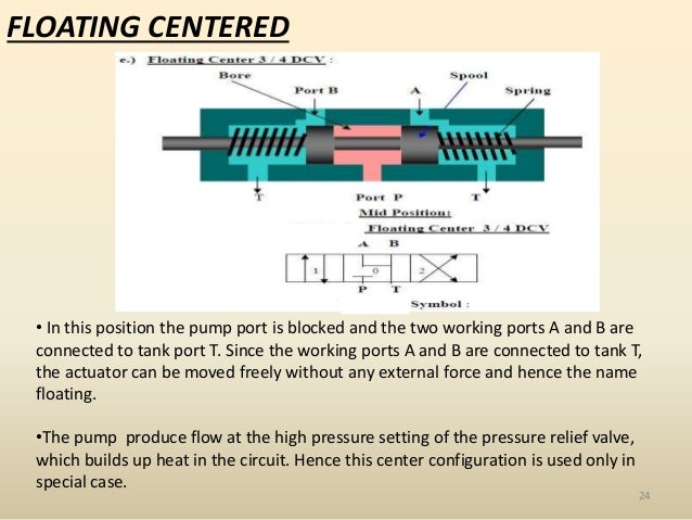 Application Of Direction Control Valve In Automatic Transmission