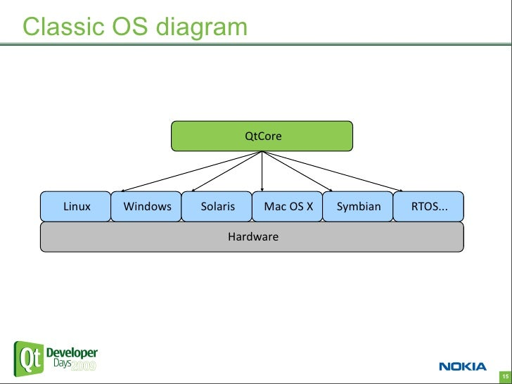 Block Diagram Qt Wiring Diagram Database