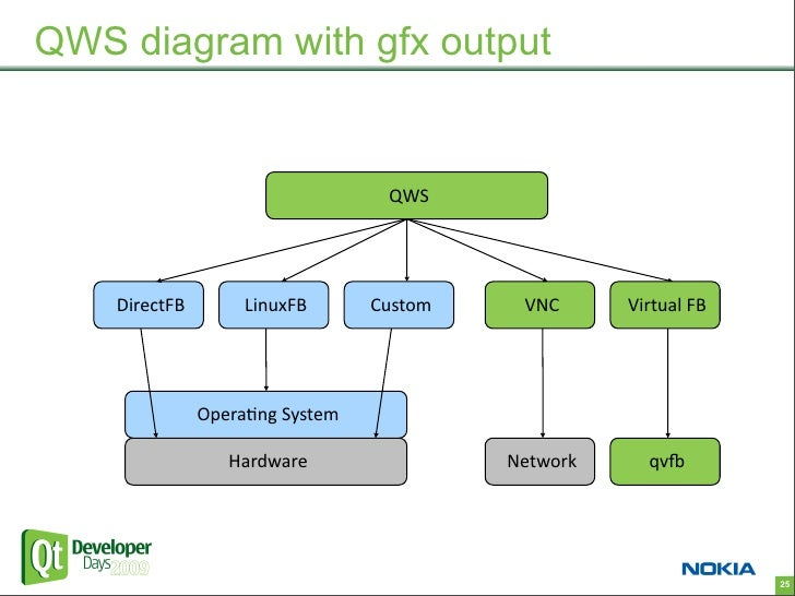Operating System Diagram Qt on Real Time Operat...