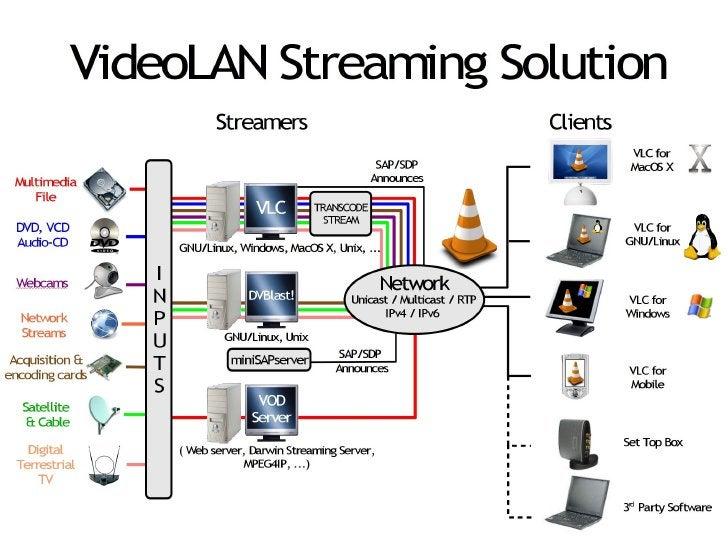 VideoLAN Solution