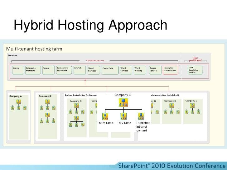 Hybrid Hosting Approach<br />