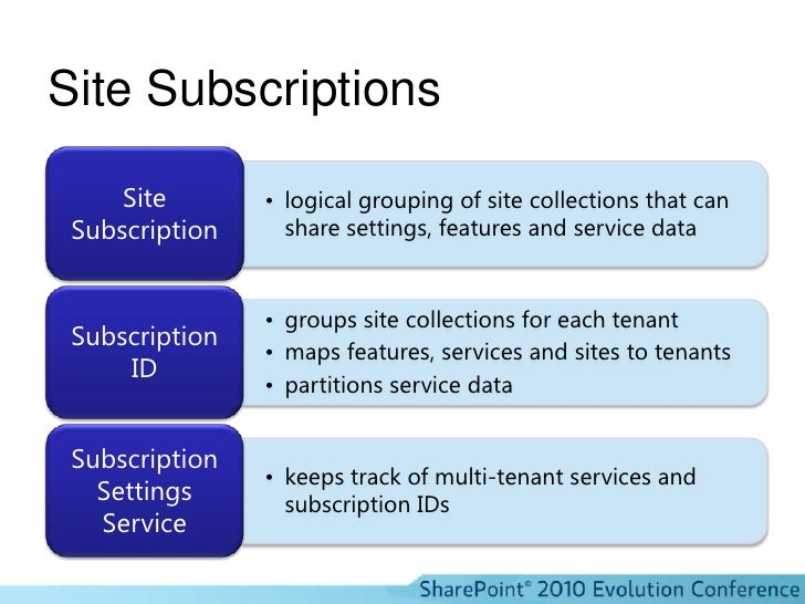 Site Subscriptions<br />
