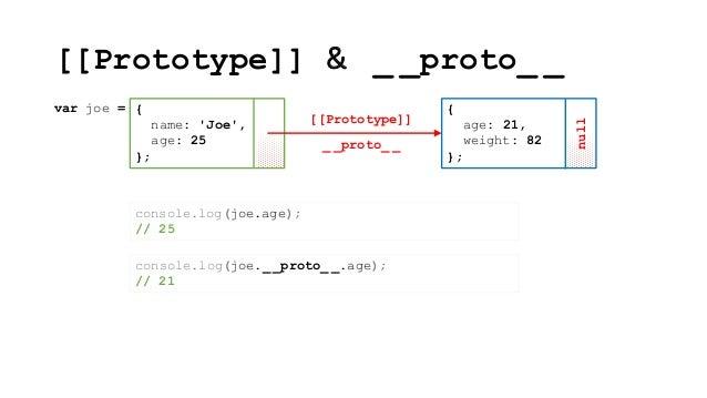 Prototypal Inheritance In Javascript
