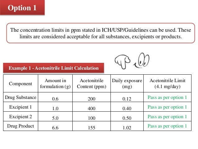 Residual Solvent Limit Calculation