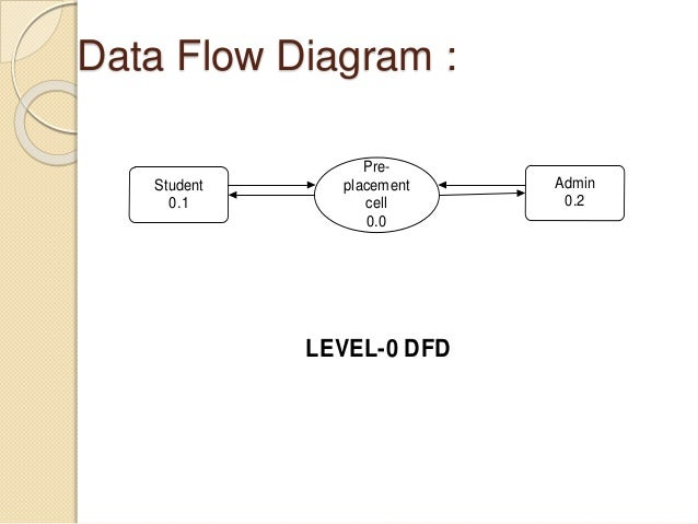 Data flow diagram of i q test term paper service data flow diagram of i q test topic data flow diagrams and use cases view of ccuart Choice Image