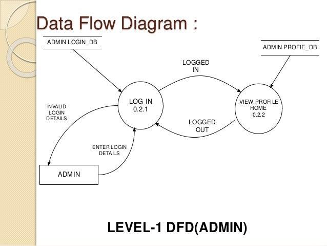 Presentation data flow diagram ccuart Images