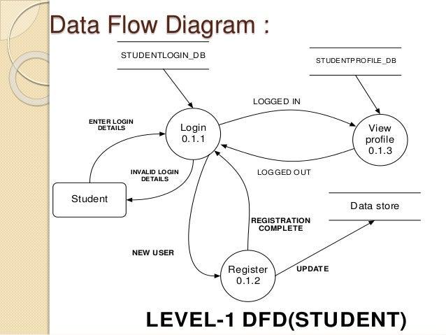Presentation data flow diagram login ccuart Images