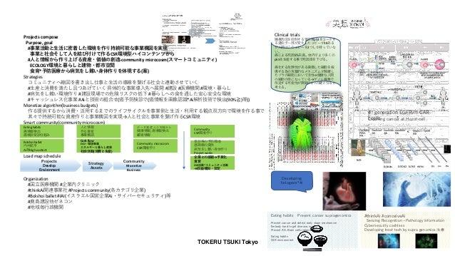 TOKERU TSUKI Tokyo Projects compose Purpose, goal #事業活動と生活に密着した環境を作り持続可能な事業構図を実現 事業と社会そして人を結び付けて作るCSR環境型ハイコンテンツから #人と情報から作...