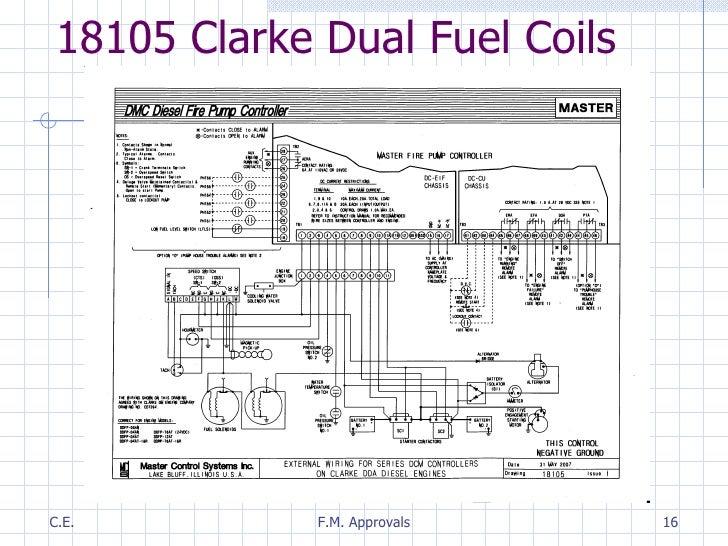 Fantastic Fire Pump Engines Overview Wiring 101 Ivorowellnesstrialsorg