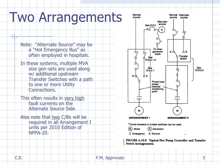 fire pump transfer switch basics