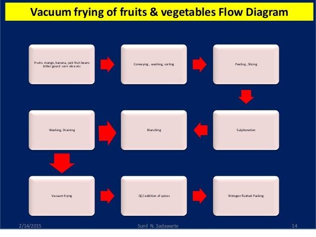 Fruits  U0026 Vegetables Processing