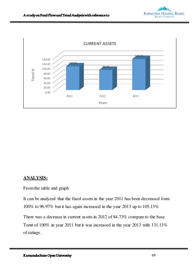 Fund Flow And Trend Analysis