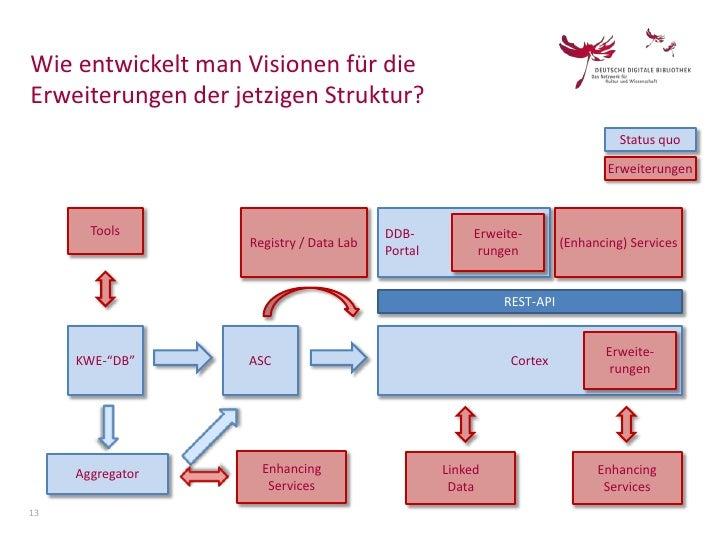 Wie entwickelt man Visionen für dieErweiterungen der jetzigen Struktur?                                                   ...