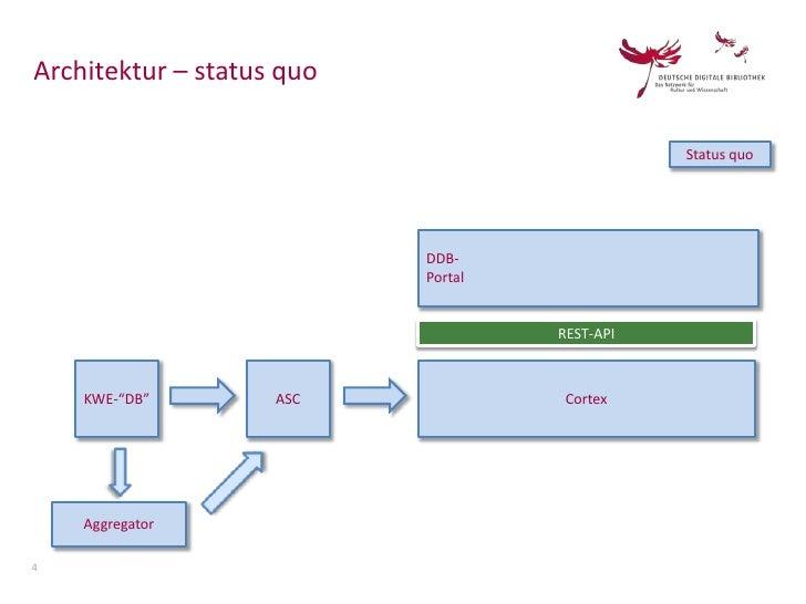 Architektur – status quo                                               Status quo                           DDB-          ...