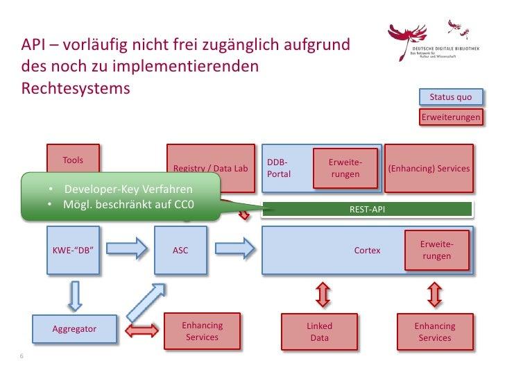 API – vorläufig nicht frei zugänglich aufgrunddes noch zu implementierendenRechtesystems                                  ...